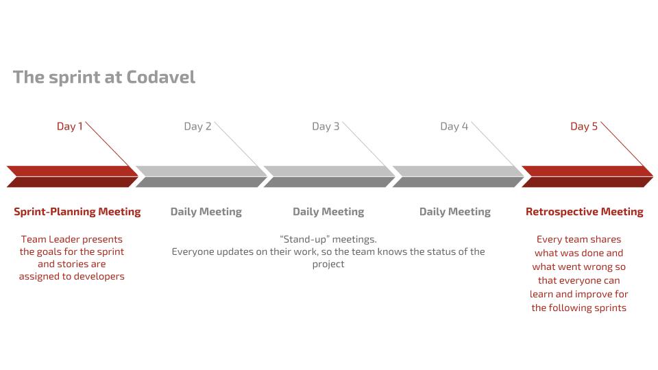 Agile at Codavel