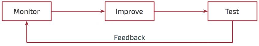 application improvement process