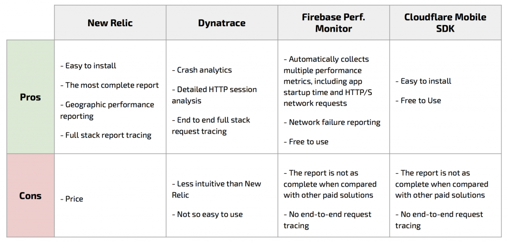 mobile app monitoring tools