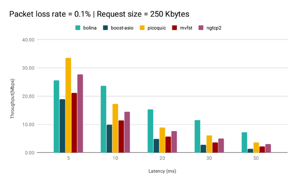 PacketLossRate0.1RequestSize250Kbytes