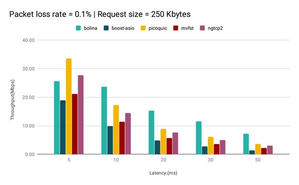 PacketLossRate0.1RequestSize250Kbytes