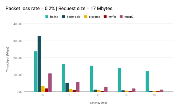 PacketLossRate0.2_RequestSize17Mbytes