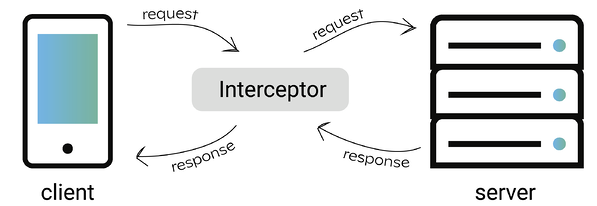 blogpost_interceptor-1