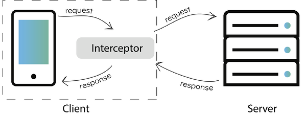 blogpost_interceptor_1-1