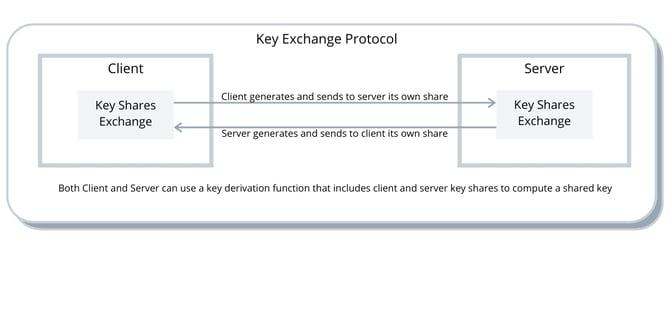 key exch. protocol