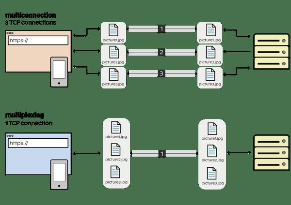 multiplexing_multiconnection_Prancheta 1