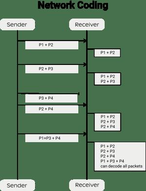 networkcoding
