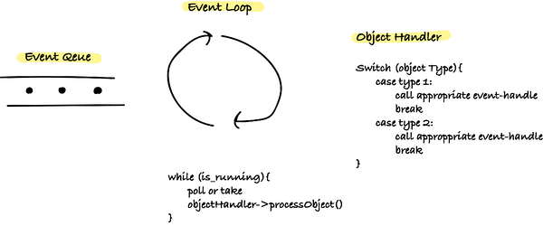 programming_eventloop_codavel