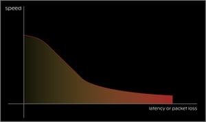 speed_latencyplot