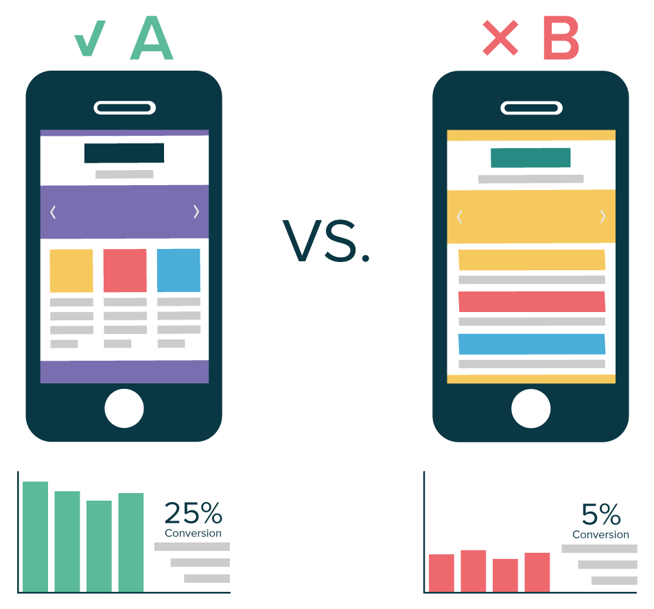 Mobile Apps: Ab testing to improve user's experience